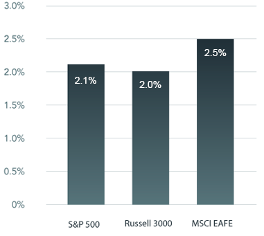 A graph showing the annual 'tax alpha' of Custom Core™ Portfolios versus S&P 500